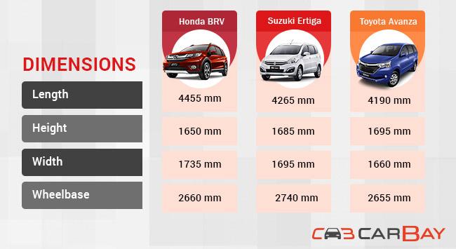 Honda-BRV-vs-Suzuki-Ertiga-vs-Toyota-Avanza_Dimensions-type